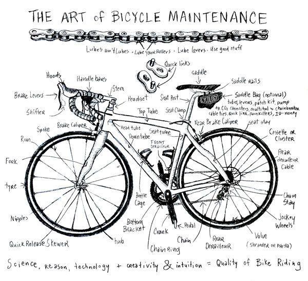 วิธีดูแลรักษาจักรยานอย่างถูกต้อง